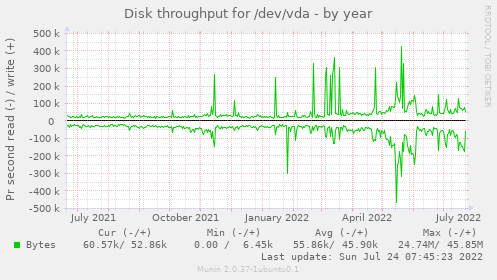Disk throughput for /dev/vda