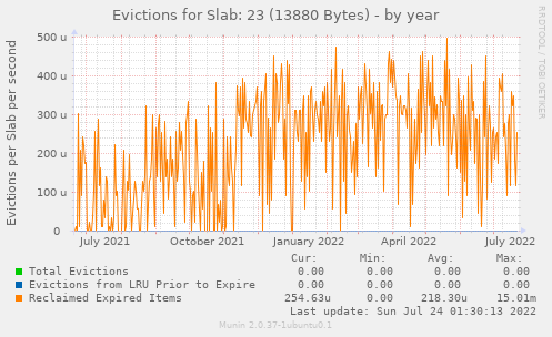 Evictions for Slab: 23 (13880 Bytes)