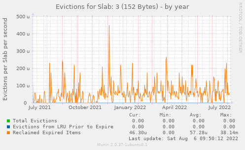 Evictions for Slab: 3 (152 Bytes)