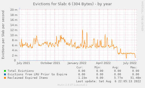 Evictions for Slab: 6 (304 Bytes)