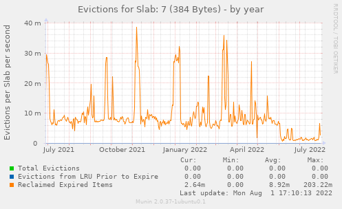 Evictions for Slab: 7 (384 Bytes)