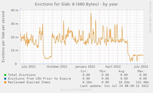 Evictions for Slab: 8 (480 Bytes)