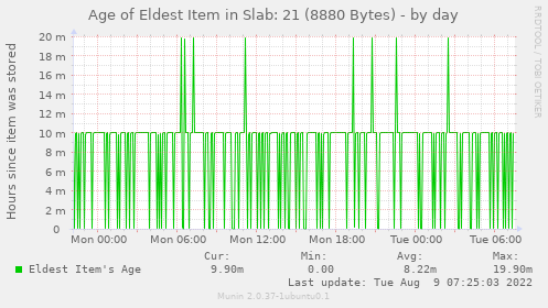 Age of Eldest Item in Slab: 21 (8880 Bytes)