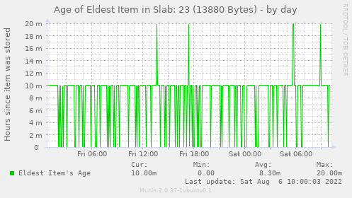 Age of Eldest Item in Slab: 23 (13880 Bytes)
