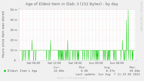 Age of Eldest Item in Slab: 3 (152 Bytes)
