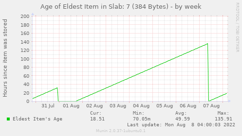 Age of Eldest Item in Slab: 7 (384 Bytes)