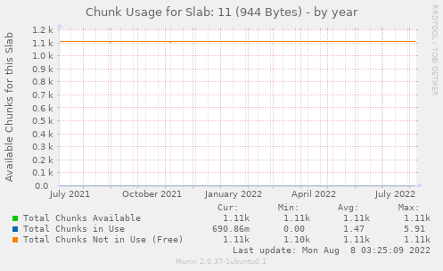 Chunk Usage for Slab: 11 (944 Bytes)