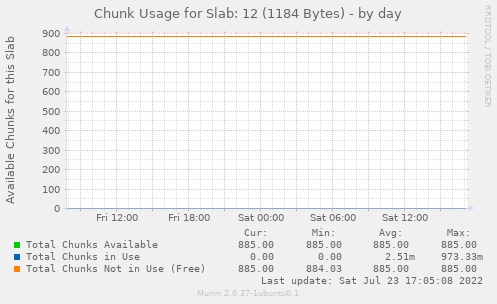 Chunk Usage for Slab: 12 (1184 Bytes)