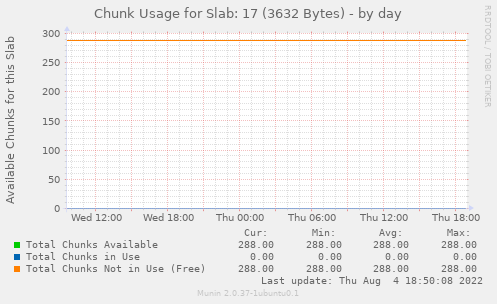 Chunk Usage for Slab: 17 (3632 Bytes)