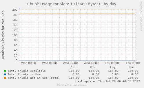 Chunk Usage for Slab: 19 (5680 Bytes)