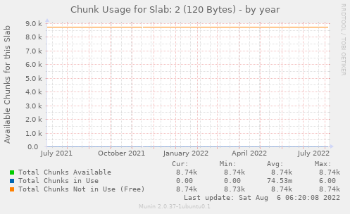 Chunk Usage for Slab: 2 (120 Bytes)