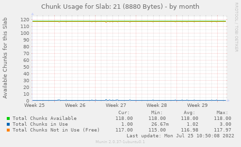 Chunk Usage for Slab: 21 (8880 Bytes)