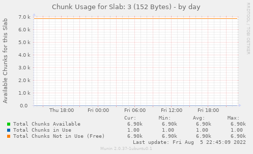 Chunk Usage for Slab: 3 (152 Bytes)