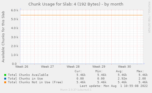 Chunk Usage for Slab: 4 (192 Bytes)