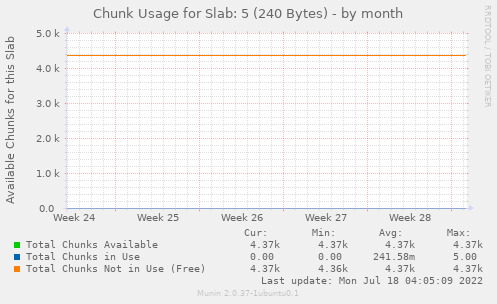 Chunk Usage for Slab: 5 (240 Bytes)