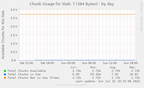 Chunk Usage for Slab: 7 (384 Bytes)