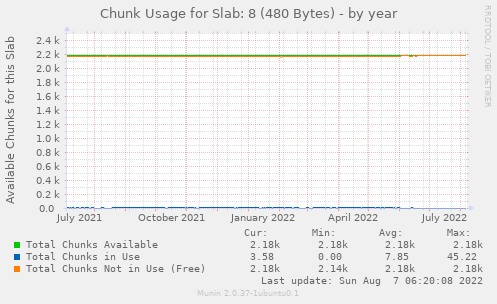 Chunk Usage for Slab: 8 (480 Bytes)