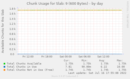 Chunk Usage for Slab: 9 (600 Bytes)