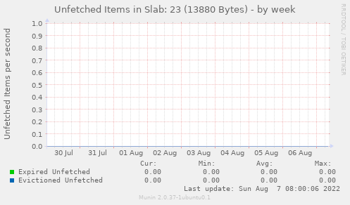 Unfetched Items in Slab: 23 (13880 Bytes)