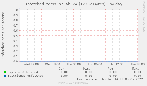 Unfetched Items in Slab: 24 (17352 Bytes)