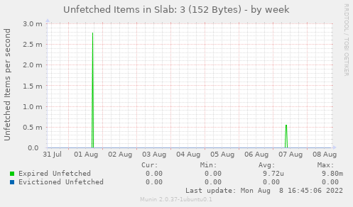 Unfetched Items in Slab: 3 (152 Bytes)