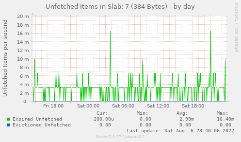 Unfetched Items in Slab: 7 (384 Bytes)