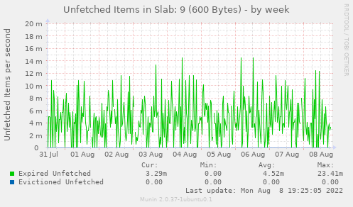 Unfetched Items in Slab: 9 (600 Bytes)