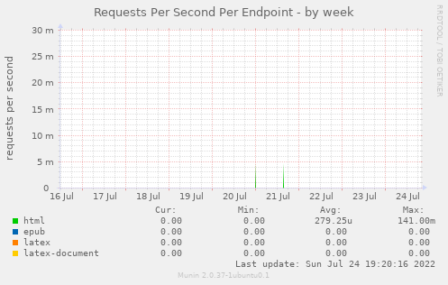 Requests Per Second Per Endpoint