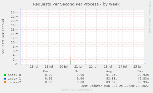 Requests Per Second Per Process