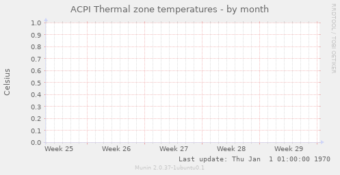 ACPI Thermal zone temperatures