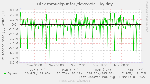 Disk throughput for /dev/xvda
