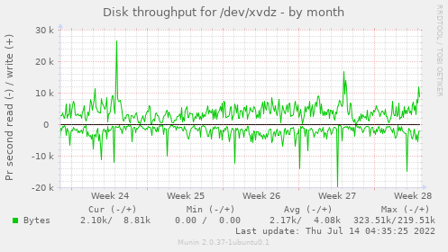 Disk throughput for /dev/xvdz