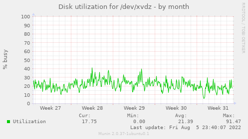 Disk utilization for /dev/xvdz