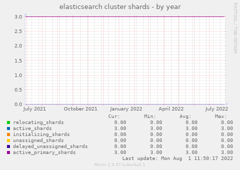 elasticsearch cluster shards