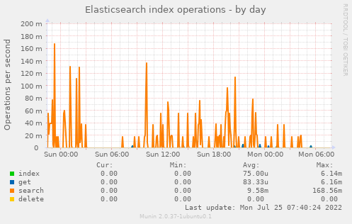 Elasticsearch index operations