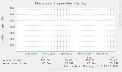 Elasticsearch open files