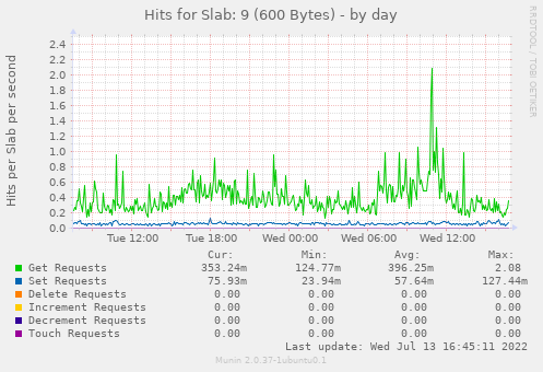 Hits for Slab: 9 (600 Bytes)