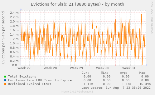 Evictions for Slab: 21 (8880 Bytes)