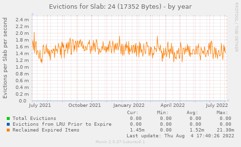 Evictions for Slab: 24 (17352 Bytes)