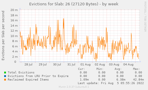 Evictions for Slab: 26 (27120 Bytes)