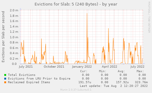 Evictions for Slab: 5 (240 Bytes)