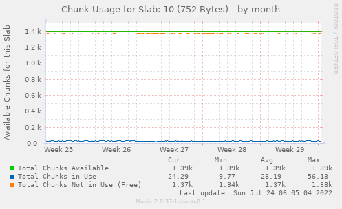 Chunk Usage for Slab: 10 (752 Bytes)