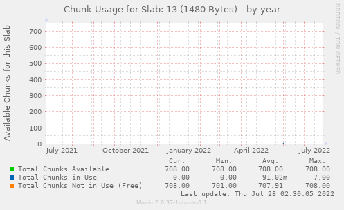 Chunk Usage for Slab: 13 (1480 Bytes)