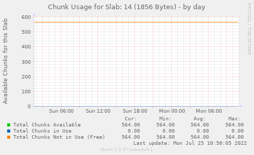 Chunk Usage for Slab: 14 (1856 Bytes)