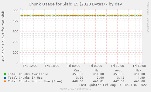 Chunk Usage for Slab: 15 (2320 Bytes)