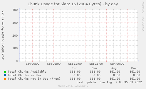 Chunk Usage for Slab: 16 (2904 Bytes)