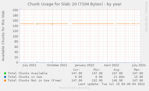 Chunk Usage for Slab: 20 (7104 Bytes)