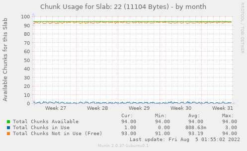 Chunk Usage for Slab: 22 (11104 Bytes)