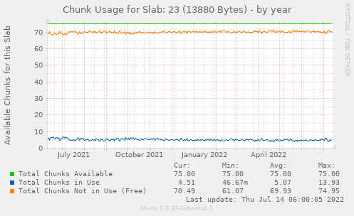 Chunk Usage for Slab: 23 (13880 Bytes)