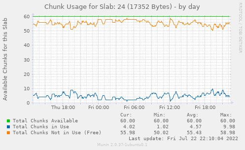 Chunk Usage for Slab: 24 (17352 Bytes)